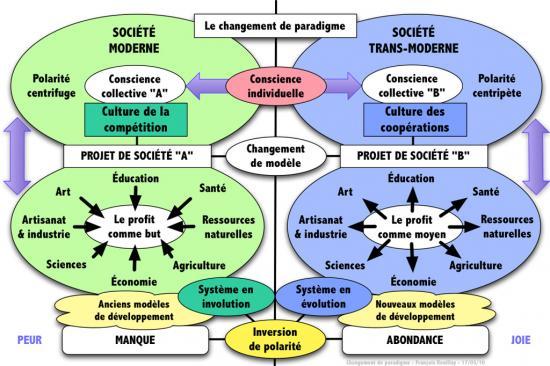 a064-incredible-edible-todmorden-changement-de-paradigme-schema-didactique-francois-rouillay-17-03-2010-w1024-2.jpg