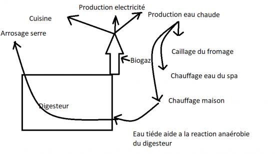 Circuit d eau