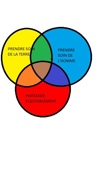 Ethique permaculture