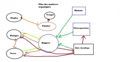 flux-mat-organiques.png