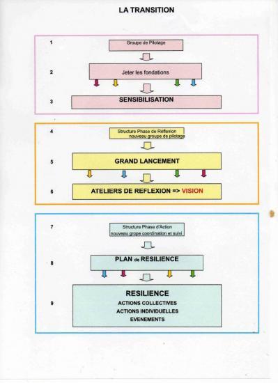schema-transition312.jpg