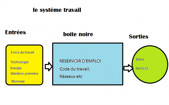 Systeme travail 1
